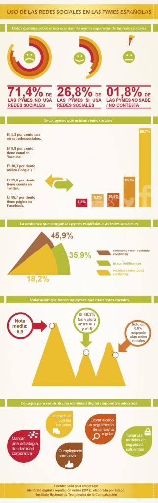 Una infografía vista en Pinterest sobre la relación de las pymes con las RRSS